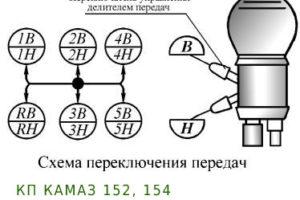 КП 152